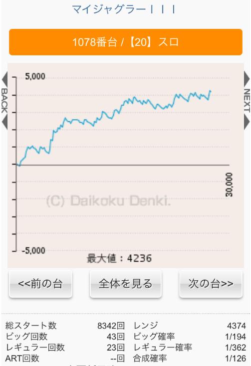 マイジャグ 4 グラフ